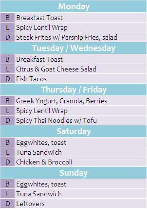 7 Day Banana Diet